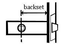 Backset Diagram